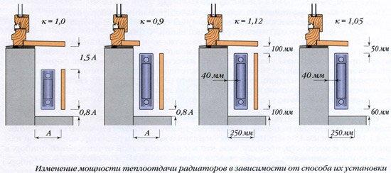 установка радиатора у